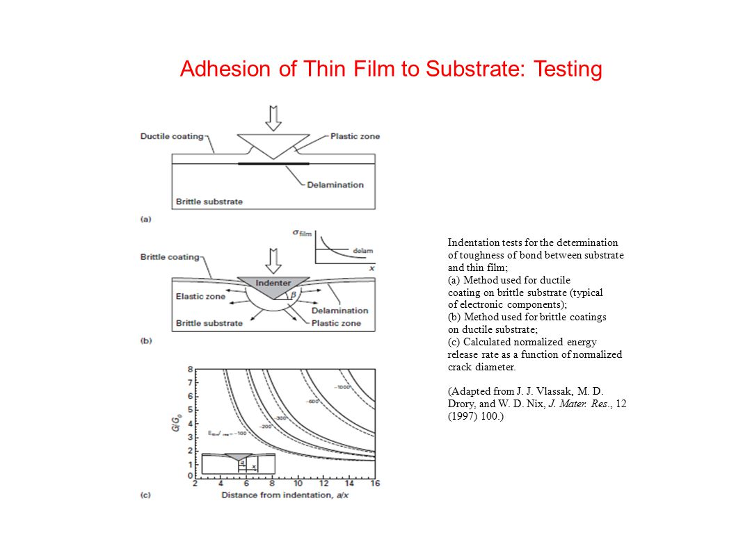 Adhesion of Thin Film to Substrate: Testing