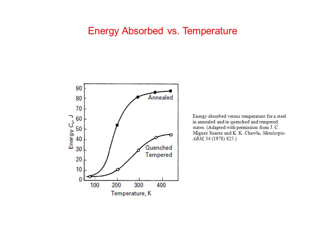 Energy Absorbed vs. Temperature