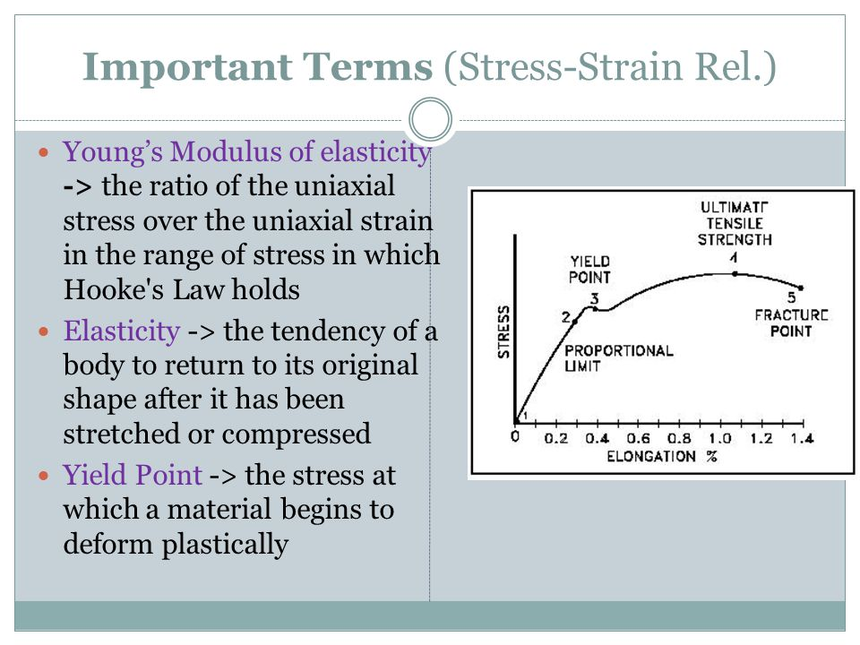 Important Terms (Stress-Strain Rel.)