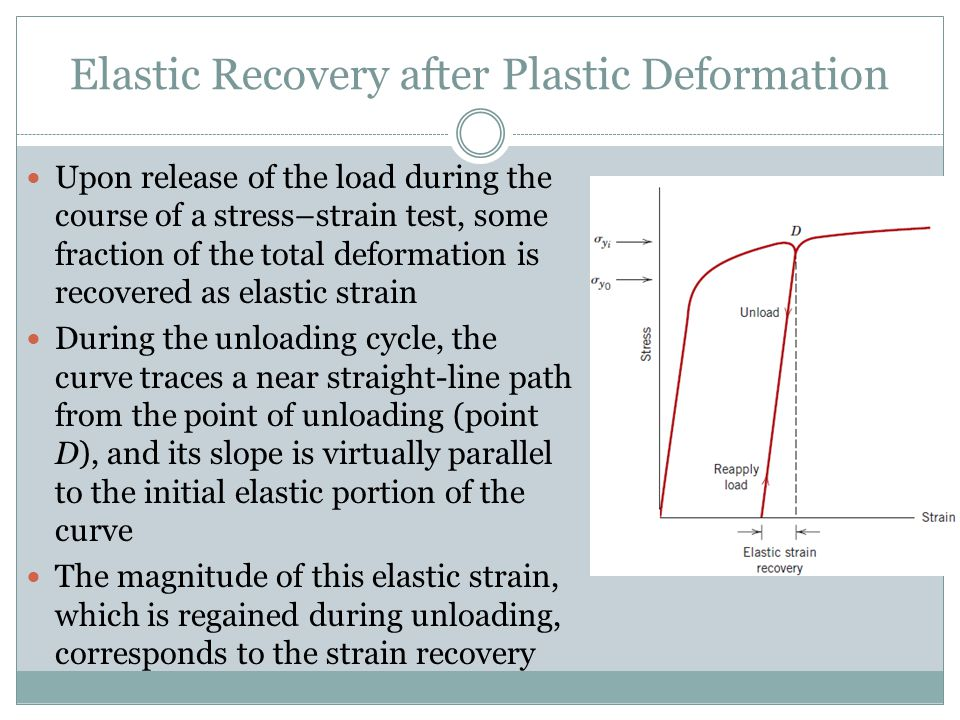 Elastic Recovery after Plastic Deformation