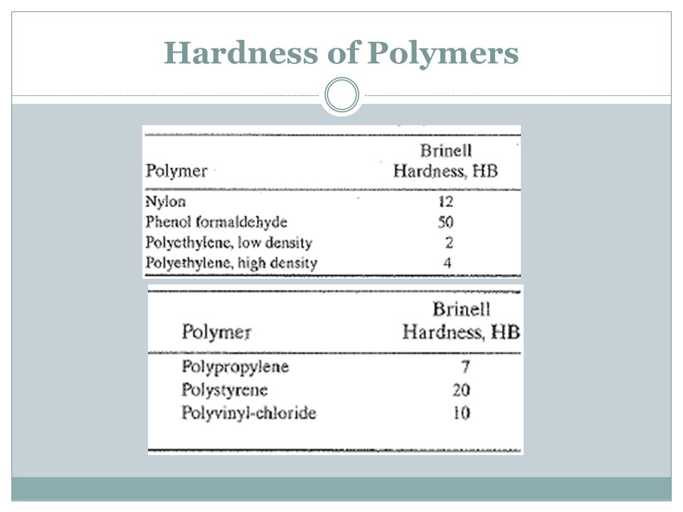 Hardness of Polymers Polymers have the lowest hardness values among the three categories.