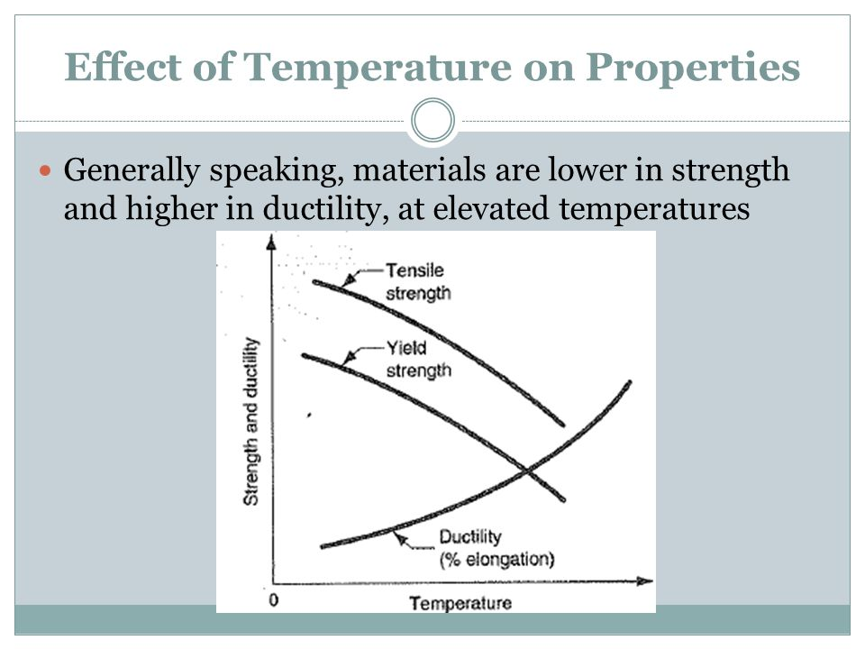 Effect of Temperature on Properties