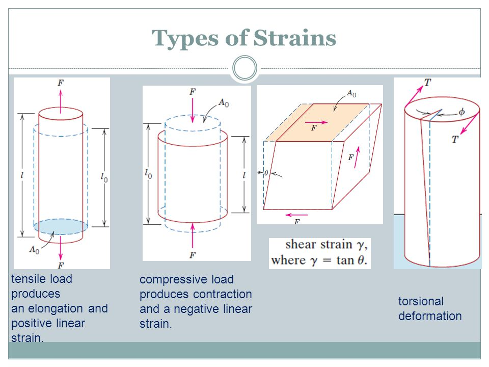 Types of Strains tensile load produces an elongation and