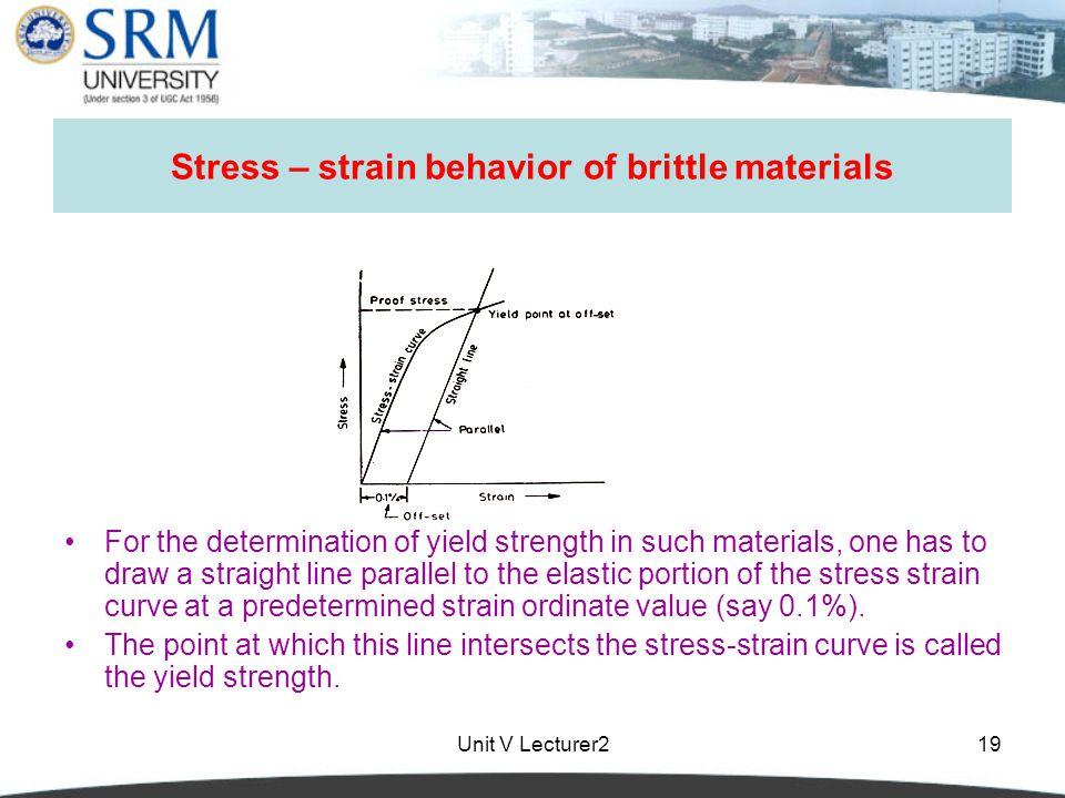 Stress – strain behavior of brittle materials