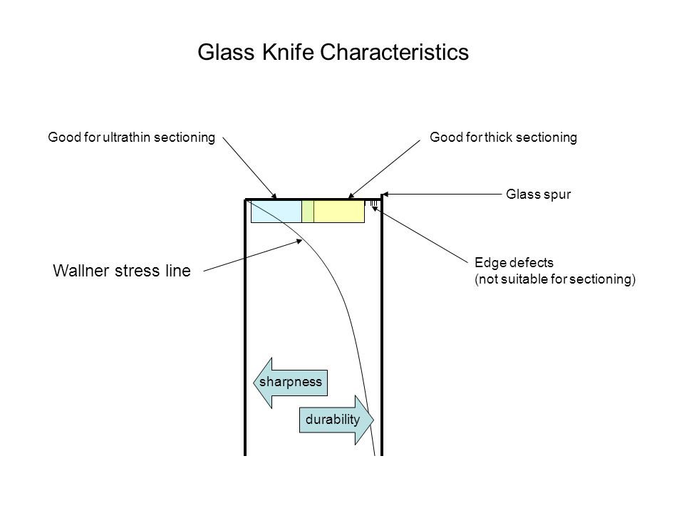 Glass Knife Characteristics