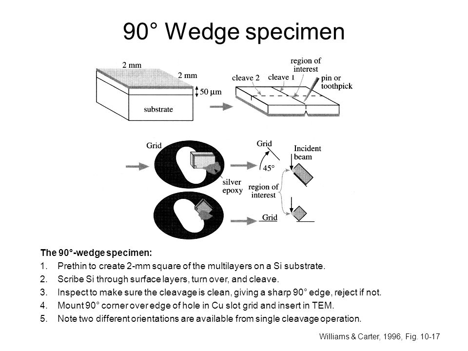 90° Wedge specimen The 90°-wedge specimen: