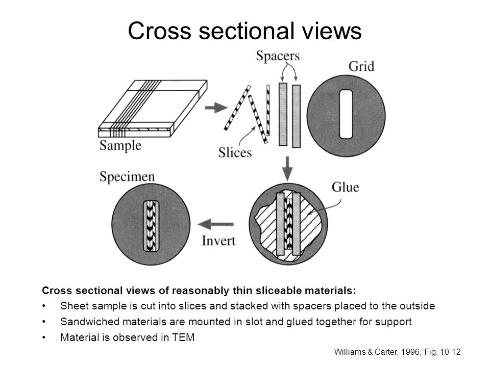 Cross sectional views Cross sectional views of reasonably thin sliceable materials: