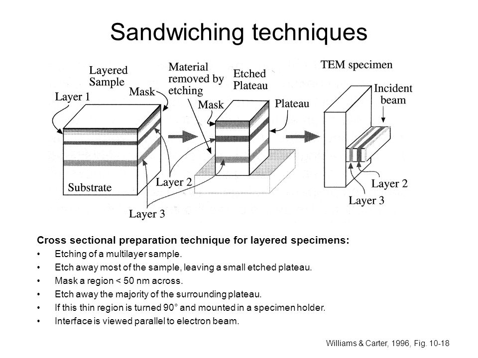 Sandwiching techniques