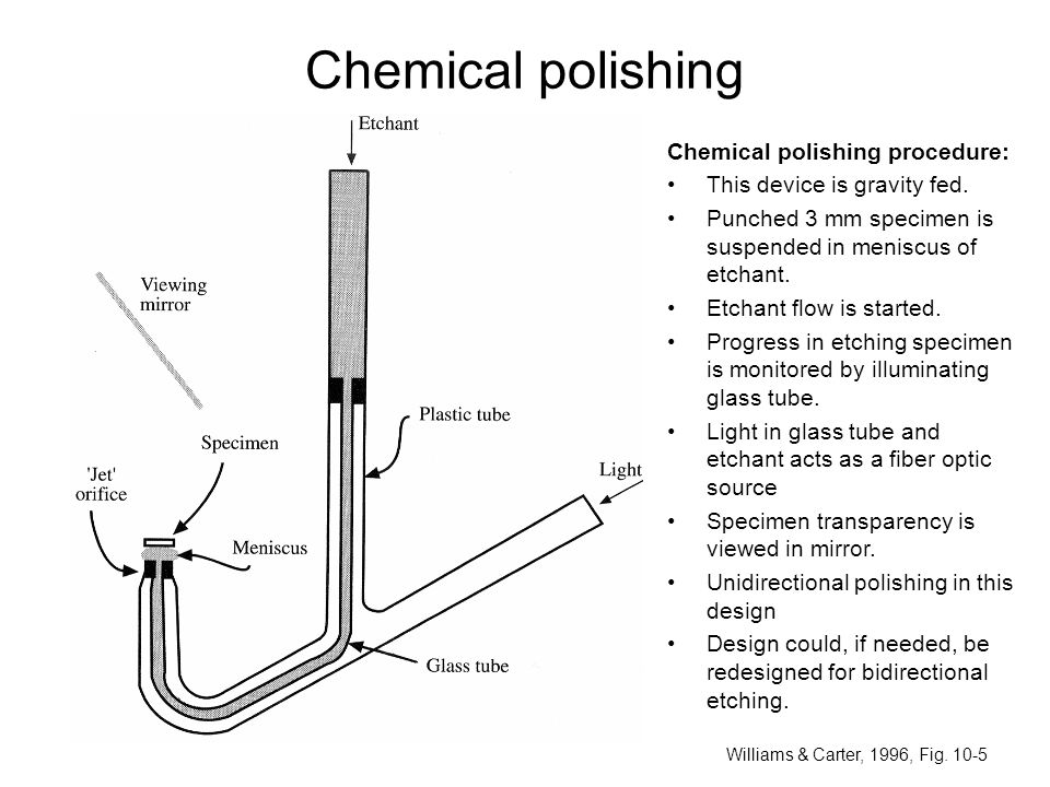 Chemical polishing Chemical polishing procedure: