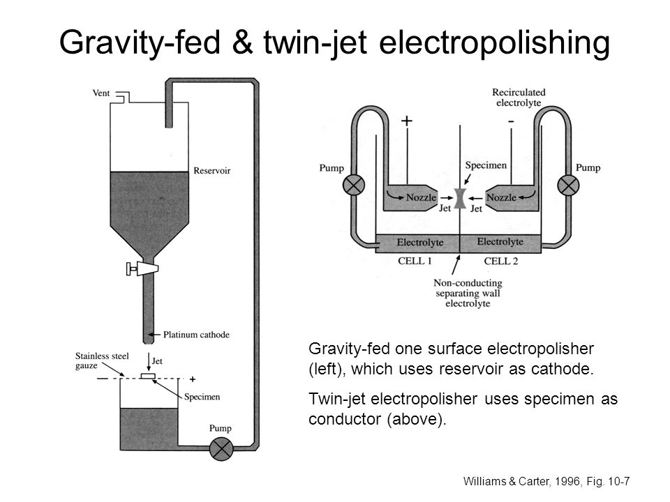 Gravity-fed & twin-jet electropolishing