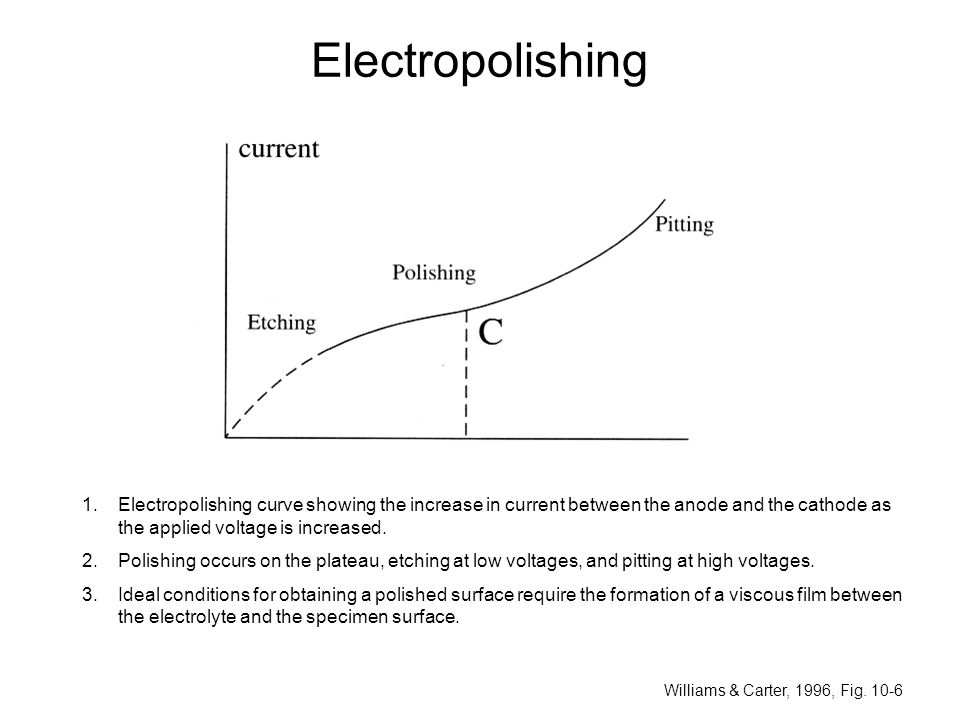 Electropolishing Electropolishing curve showing the increase in current between the anode and the cathode as the applied voltage is increased.