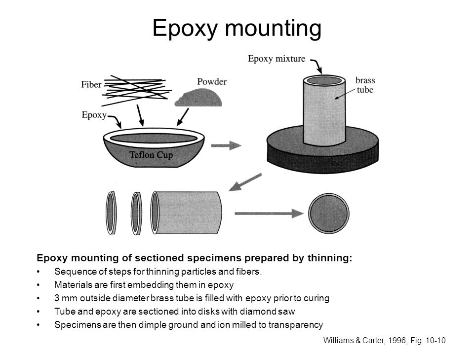 Epoxy mounting Epoxy mounting of sectioned specimens prepared by thinning: Sequence of steps for thinning particles and fibers.