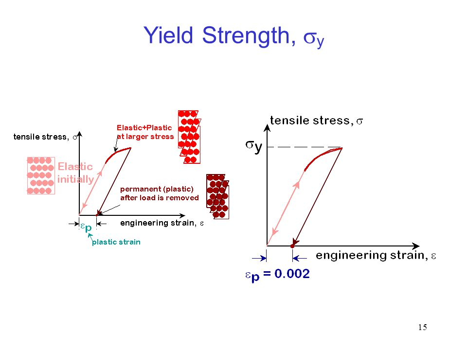 Yield Strength, sy