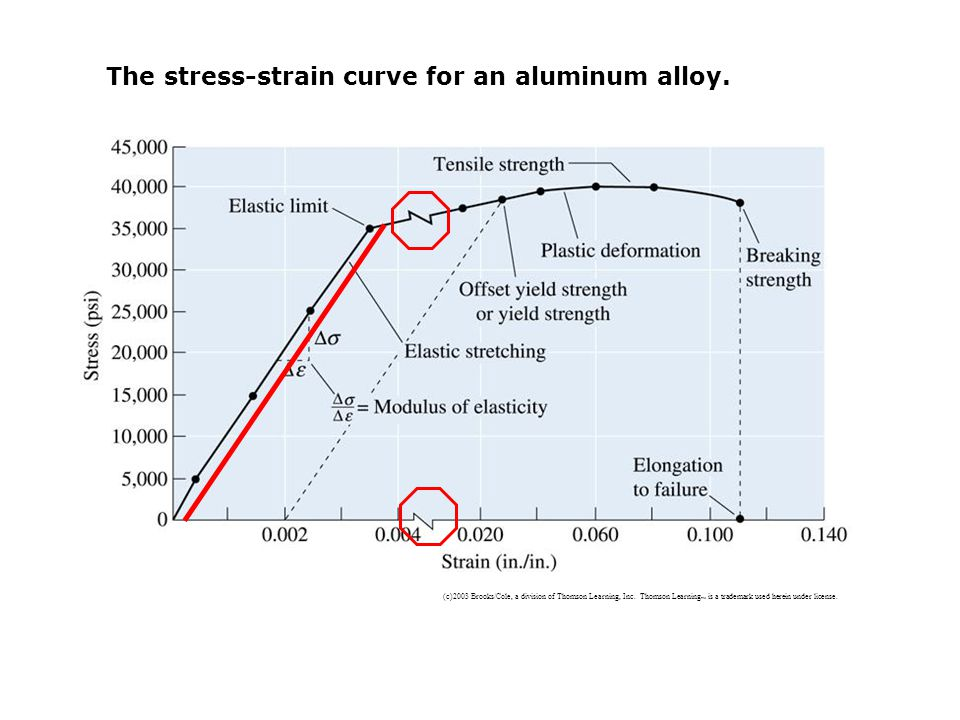 The stress-strain curve for an aluminum alloy.