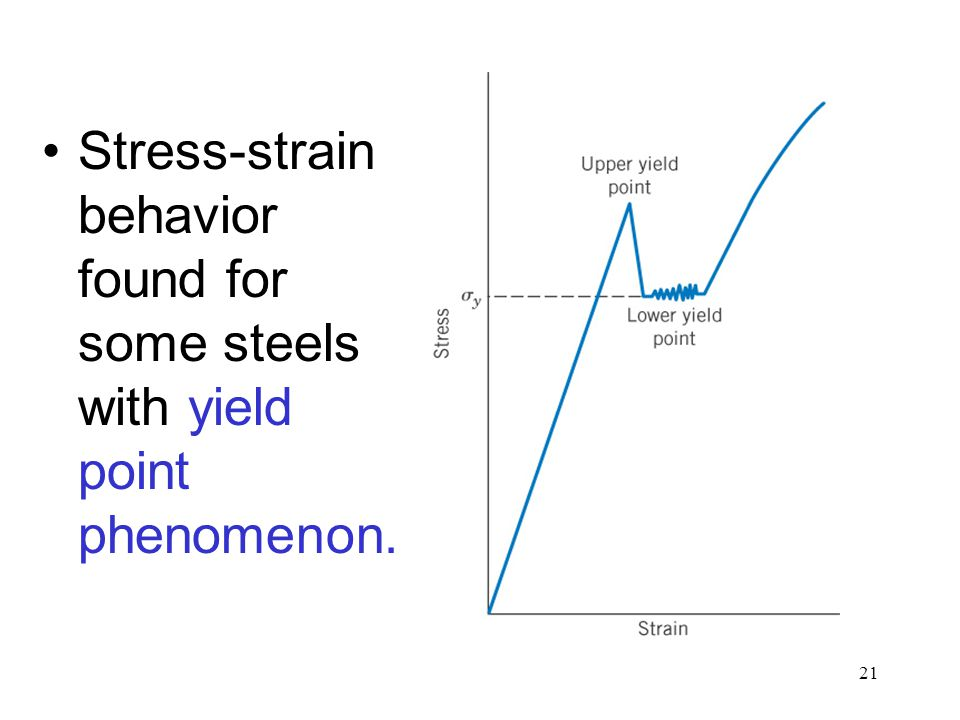 Stress-strain behavior found for some steels with yield point phenomenon.