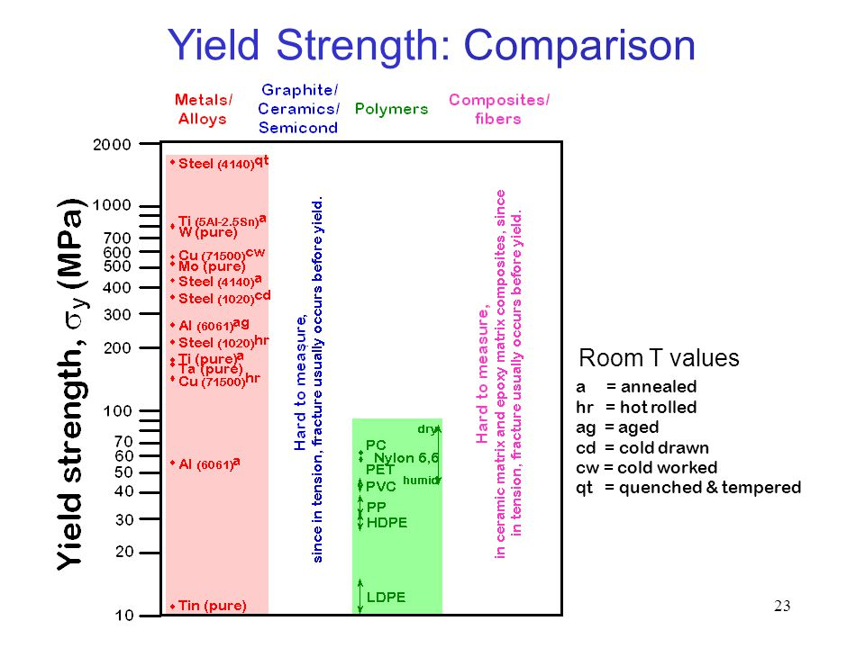 Yield Strength: Comparison