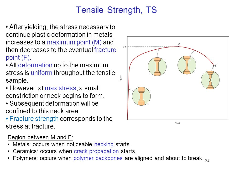 Tensile Strength, TS