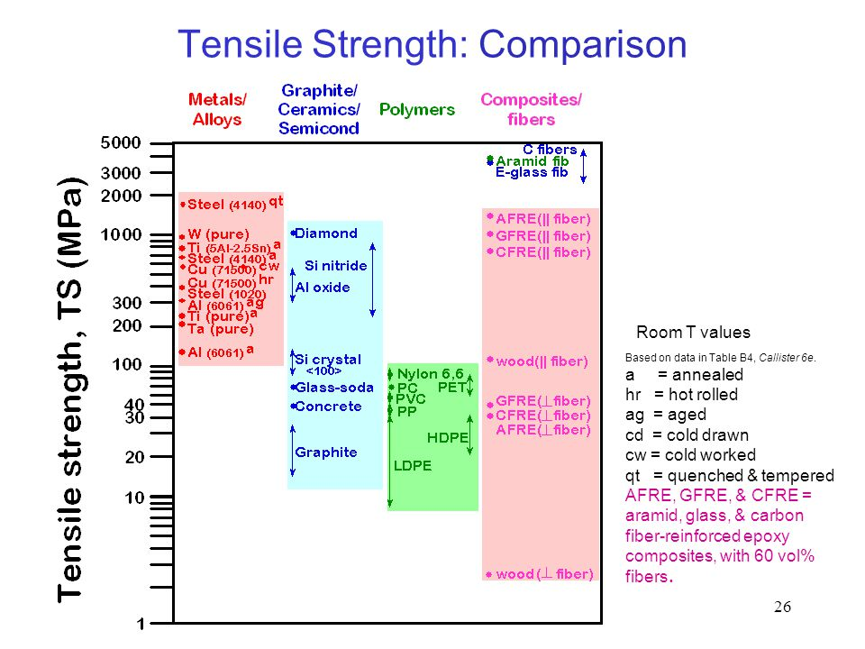 Tensile Strength: Comparison