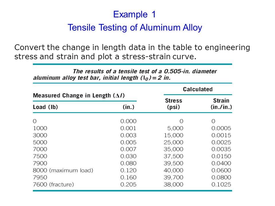 Tensile Testing of Aluminum Alloy