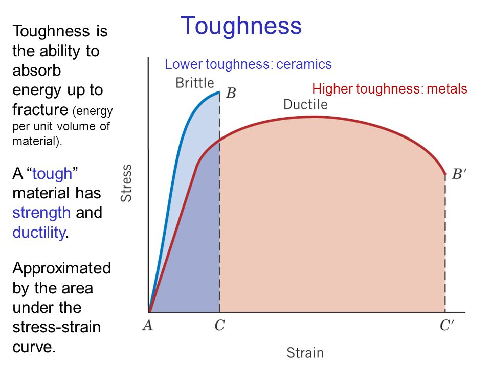 Toughness c07f13. Toughness is the ability to absorb energy up to fracture (energy per unit volume of material).