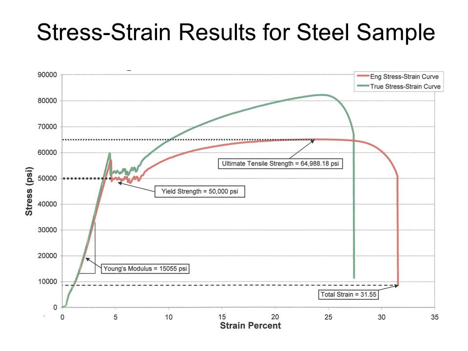 Stress-Strain Results for Steel Sample