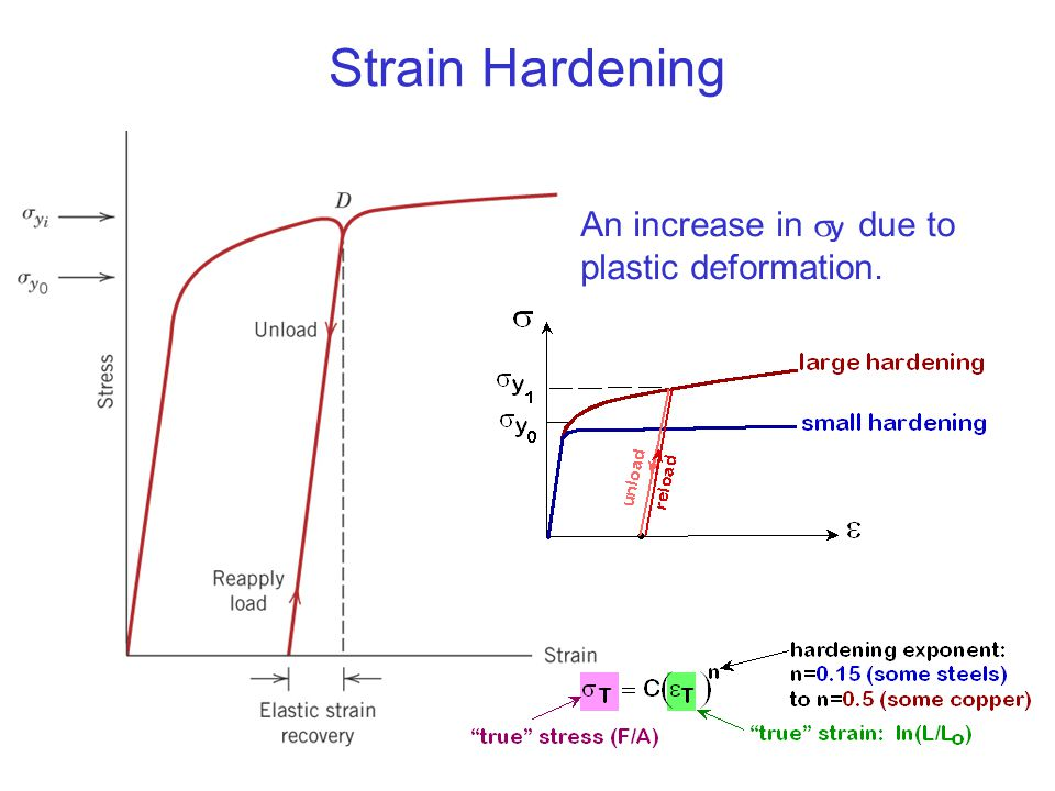 c07f17 Strain Hardening An increase in sy due to plastic deformation.
