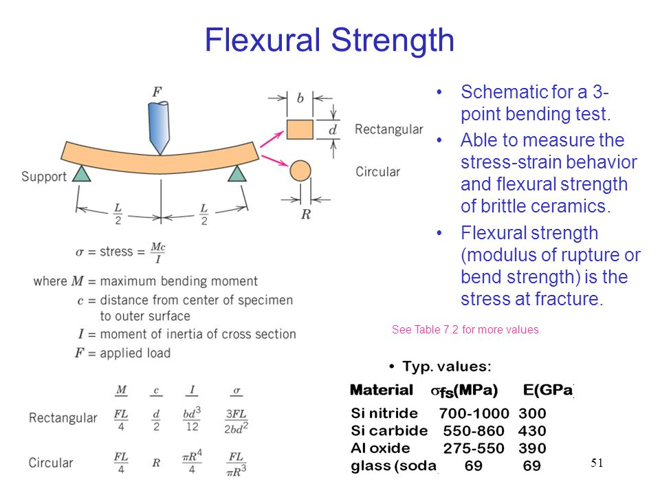 Flexural Strength c07f18 Schematic for a 3-point bending test.