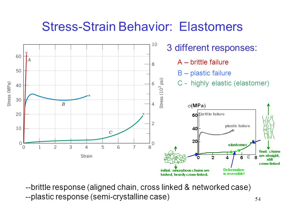 Stress-Strain Behavior: Elastomers
