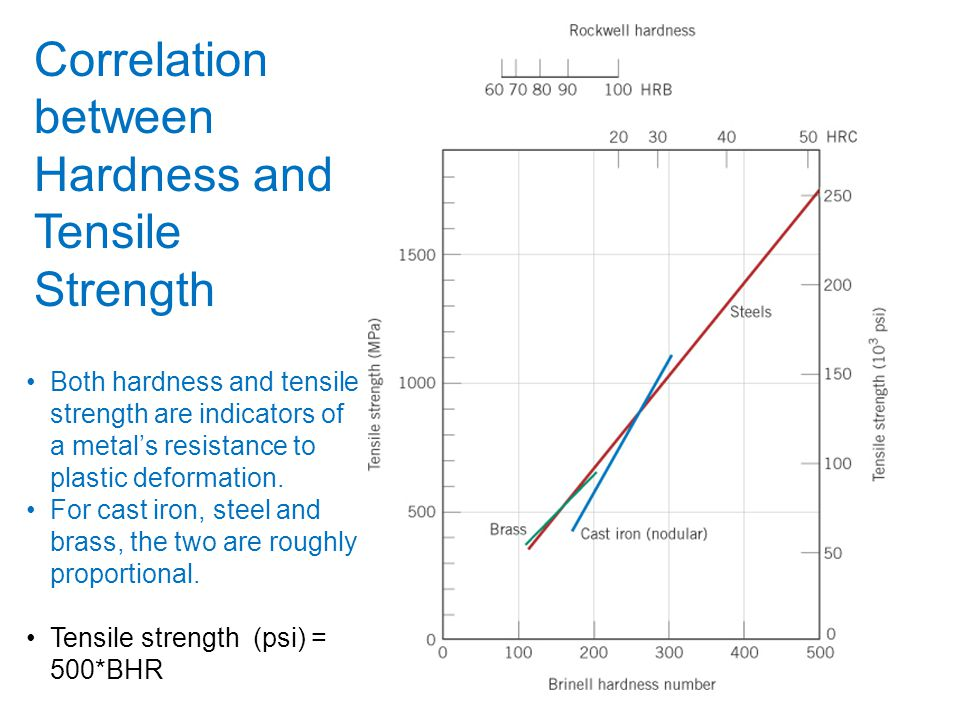 Correlation between Hardness and Tensile Strength