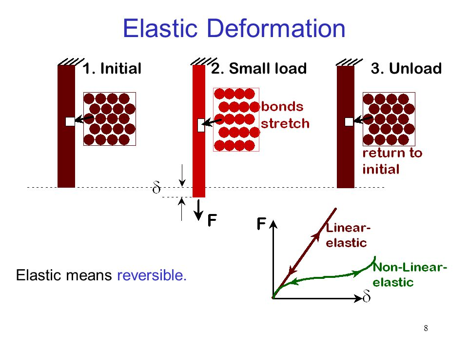 Elastic Deformation 1. Initial 2. Small load 3. Unload