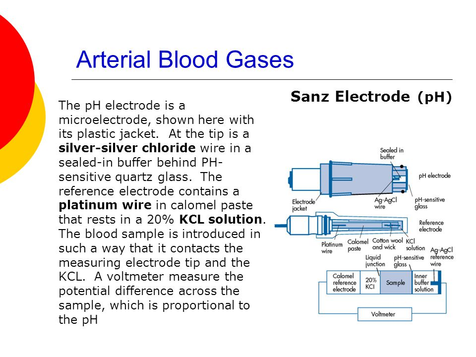 Arterial Blood Gases Sanz Electrode (pH)