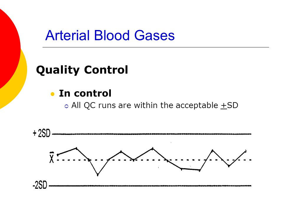 Arterial Blood Gases Quality Control In control