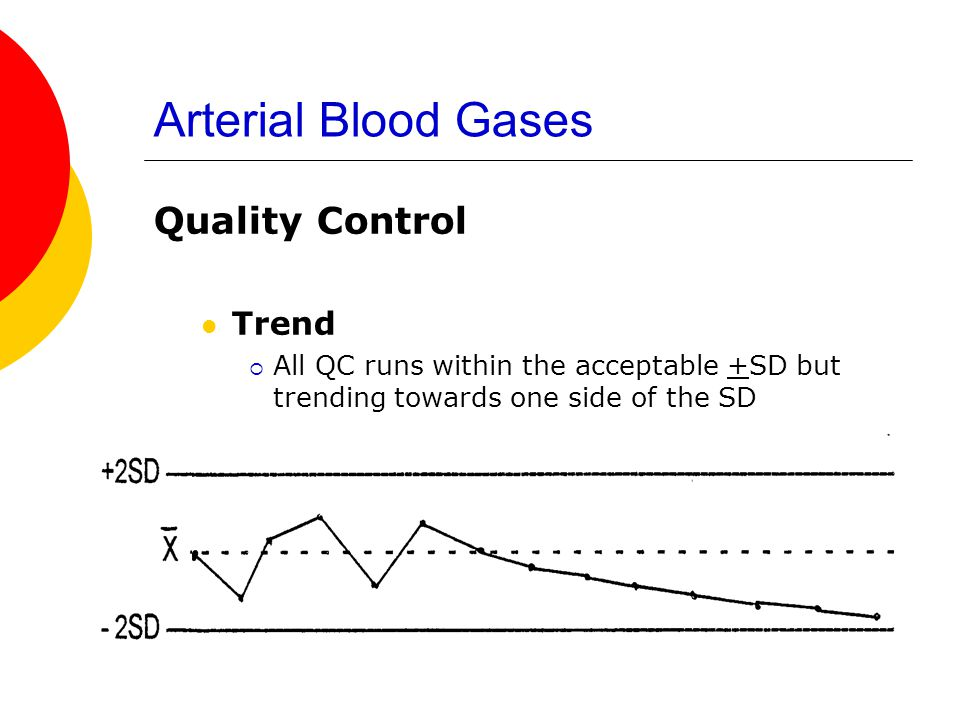 Arterial Blood Gases Quality Control Trend