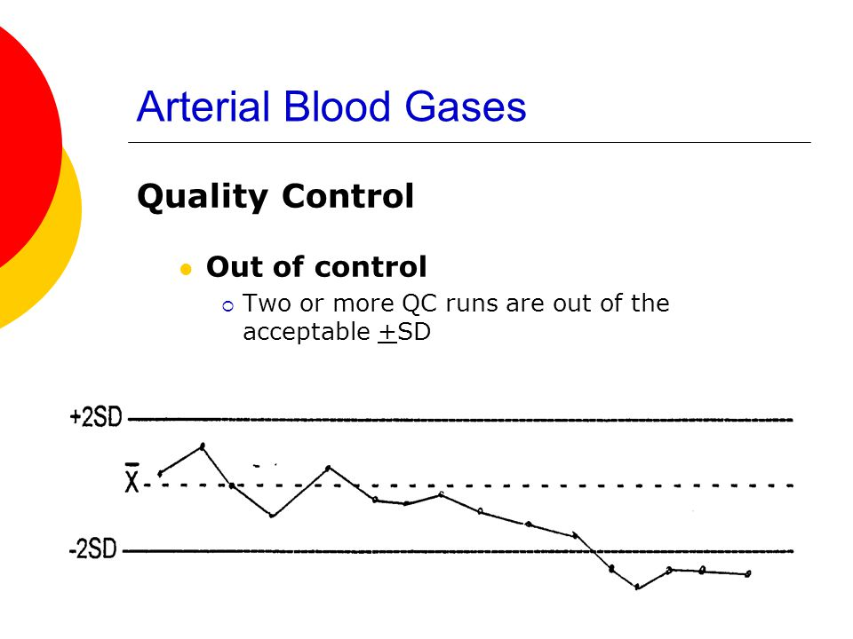 Arterial Blood Gases Quality Control Out of control