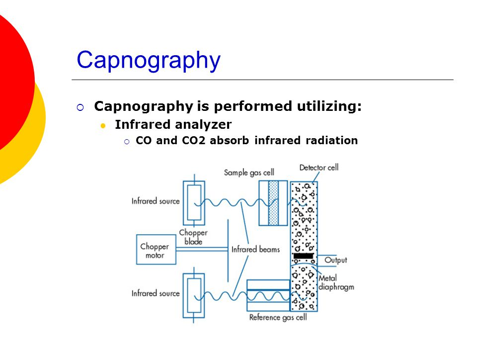Capnography Capnography is performed utilizing: Infrared analyzer