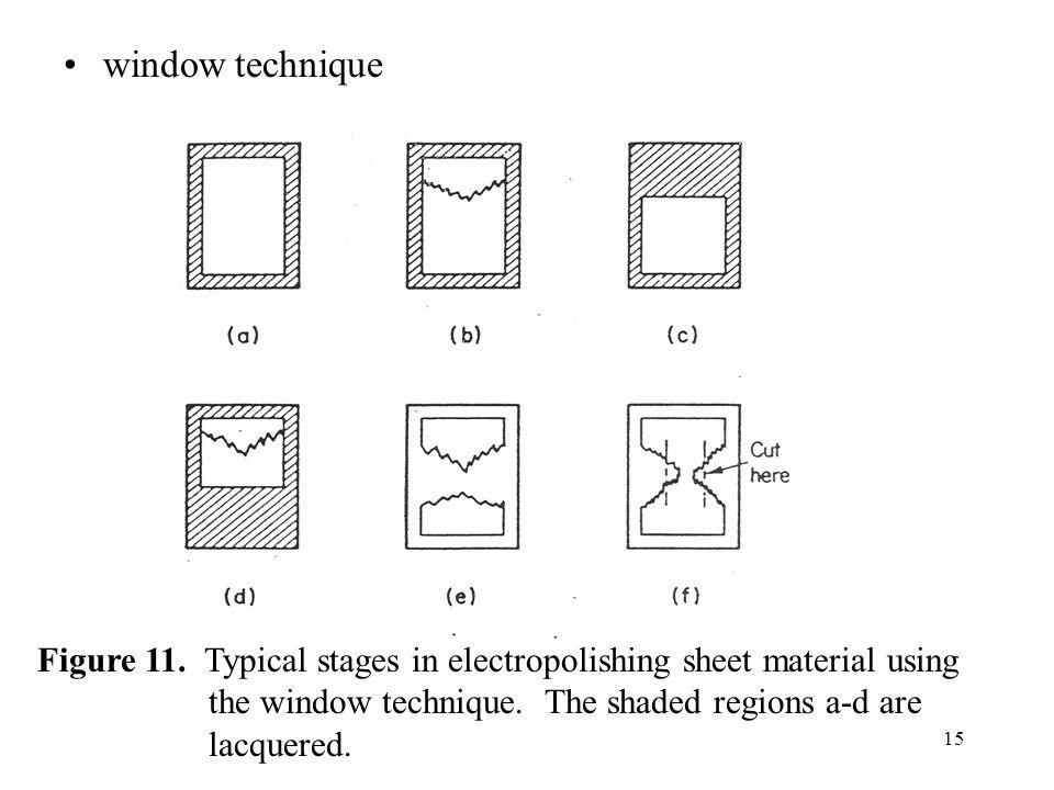 window technique Figure 11.