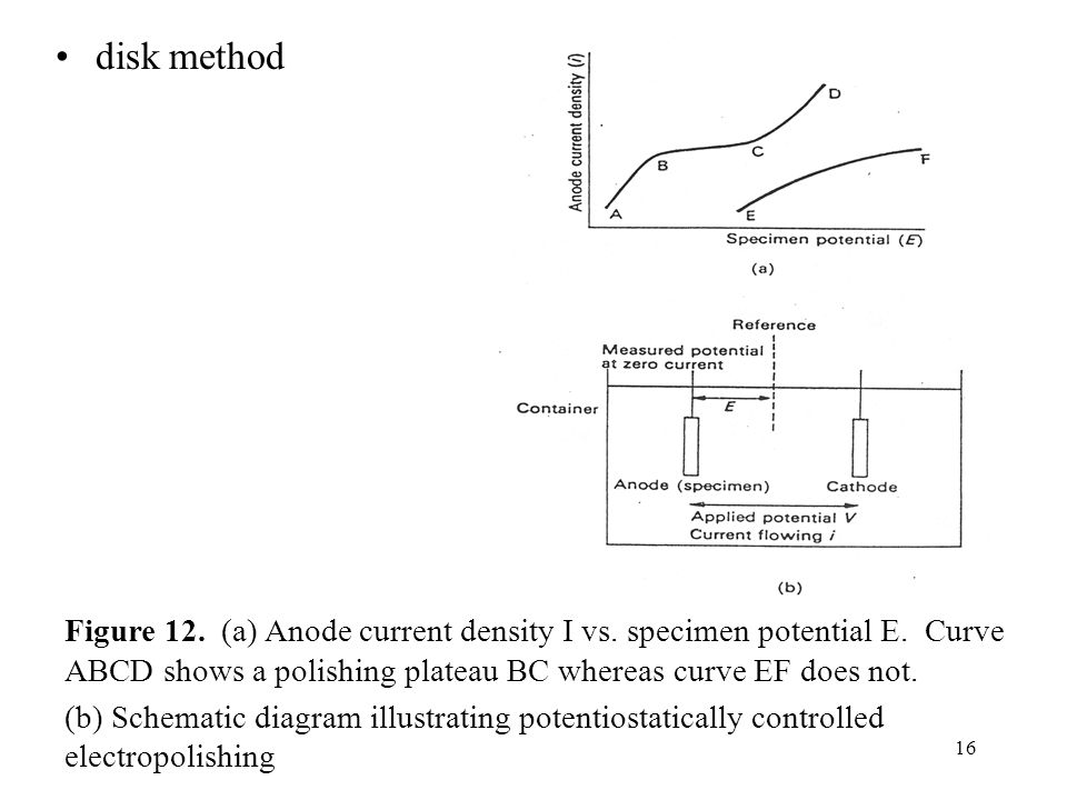 disk method Figure 12. (a) Anode current density I vs. specimen potential E. Curve ABCD shows a polishing plateau BC whereas curve EF does not.
