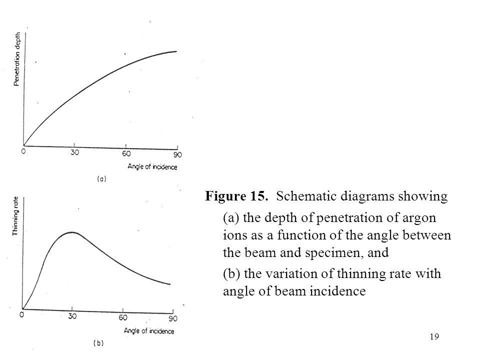 Figure 15. Schematic diagrams showing