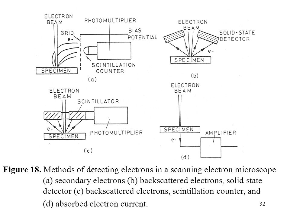 Figure 18. Methods of detecting electrons in a scanning electron microscope (a) secondary electrons (b) backscattered electrons, solid state detector (c) backscattered electrons, scintillation counter, and