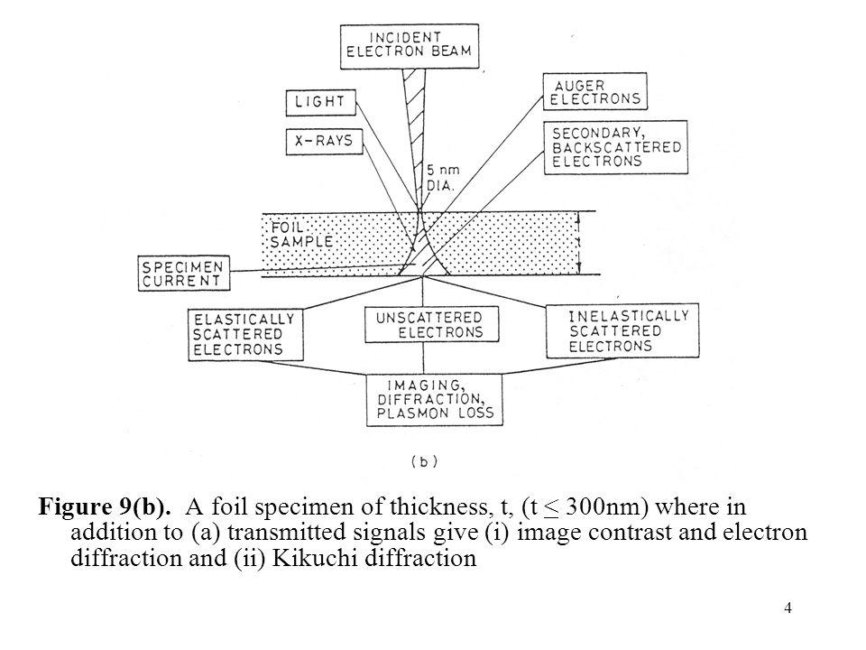 Figure 9(b).