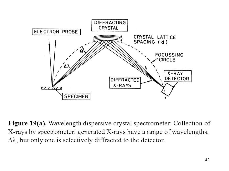 Figure 19(a).