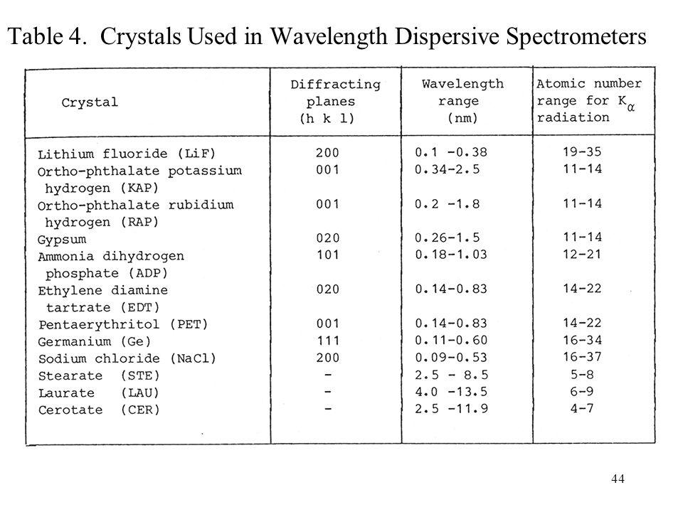Table 4. Crystals Used in Wavelength Dispersive Spectrometers