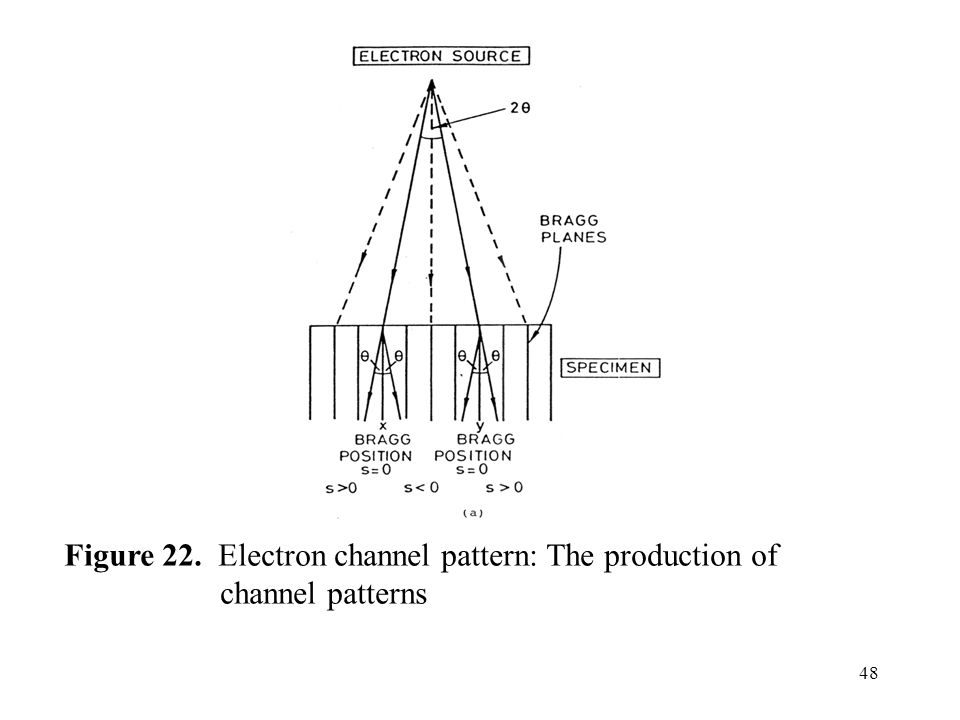 Figure 22. Electron channel pattern: The production of channel patterns