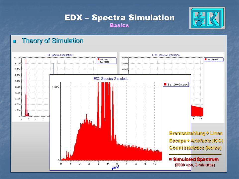 EDX – Spectra Simulation Basics