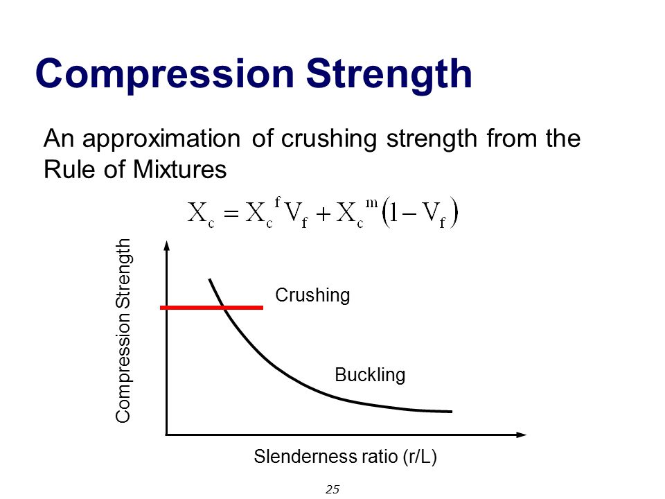 Compression Strength An approximation of crushing strength from the Rule of Mixtures. Crushing. Compression Strength.