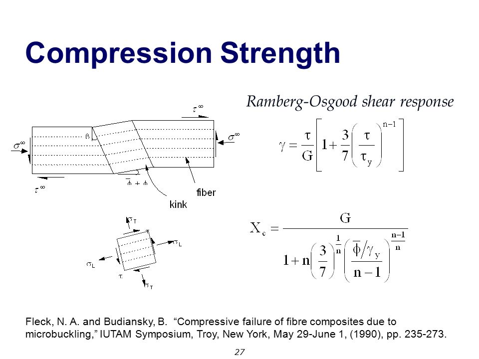 Compression Strength Ramberg-Osgood shear response