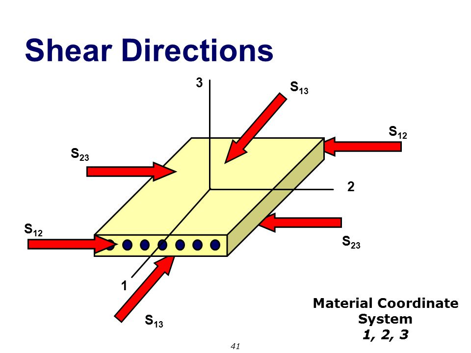 Shear Directions 3 S13 S12 S23 2 S12 S23 1 Material Coordinate System