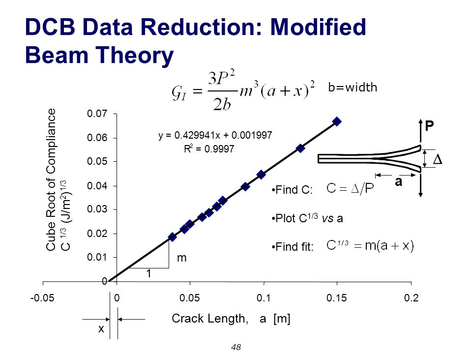 DCB Data Reduction: Modified Beam Theory