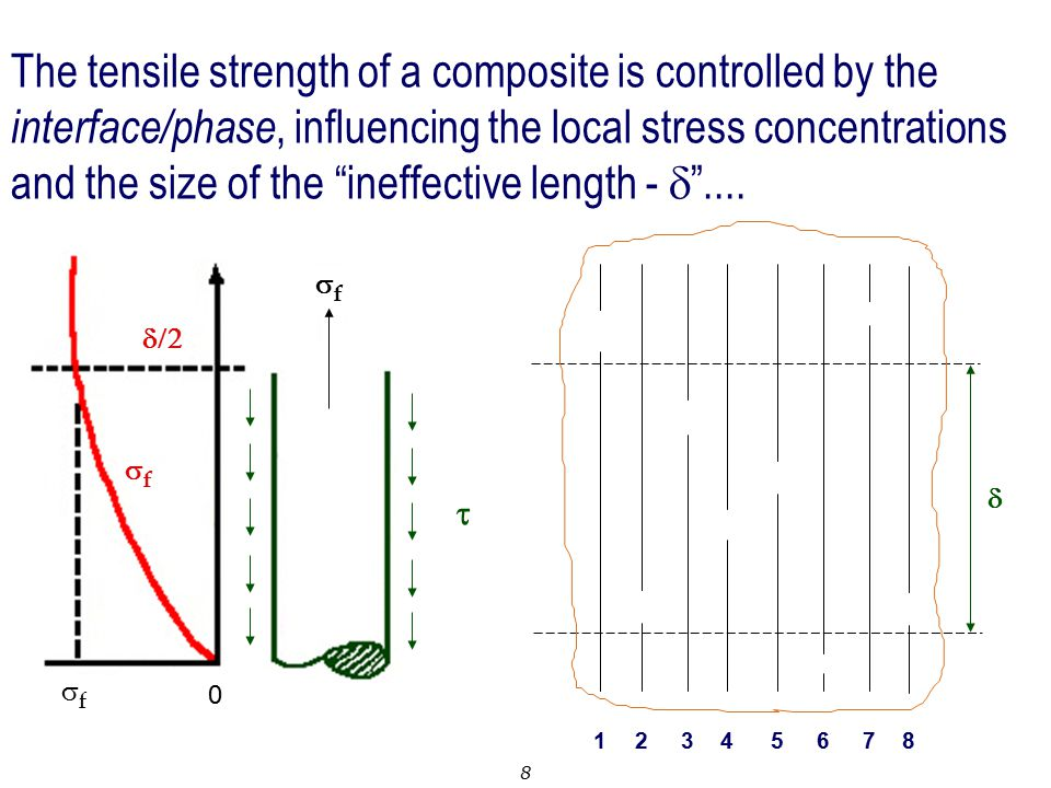 The tensile strength of a composite is controlled by the interface/phase, influencing the local stress concentrations and the size of the ineffective length - d ....