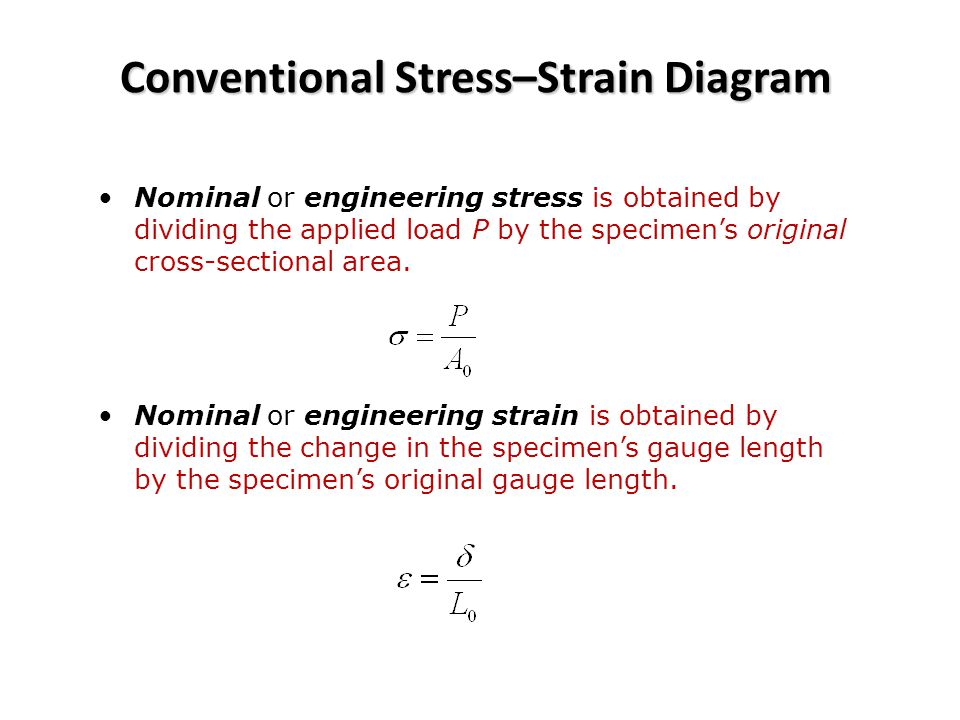 Conventional Stress–Strain Diagram